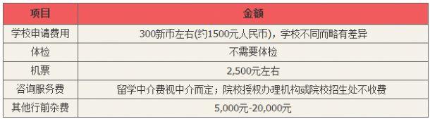 办理第二步、申请新加坡学校入学通知书