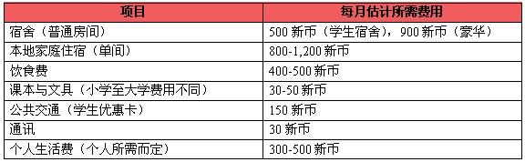 新加坡留学费用详细介绍